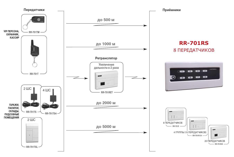 Общая схема построения охранной системы на основе приемника Риф Ринг RR-701RS